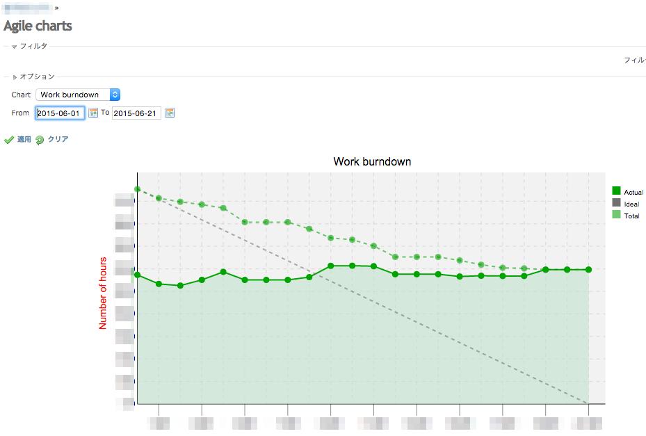 Agile_charts