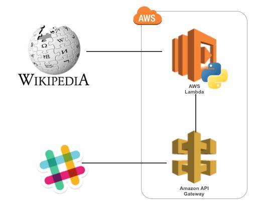 slack-apigateway-lambda-wikipedia