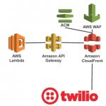 twilio-apigateway