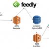 Microsoft TeamsのIncoming Webhooksを使ってAWS Lambda(Python)からFeedlyの記事を自動投稿する