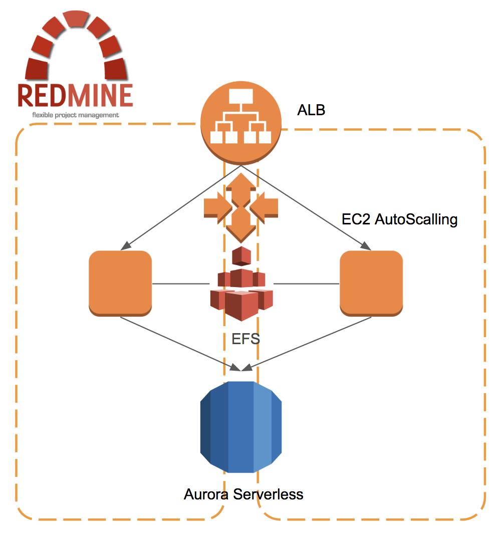 EFSをEC2(Amazon Linux 2)からマウントする | ヤマムギ
